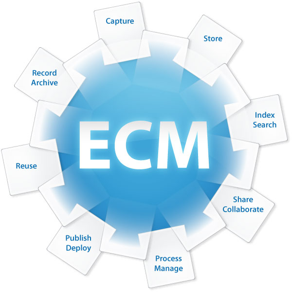 Enterprise-content-management_diagram